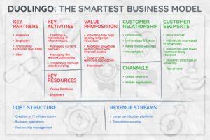 Duolingo business model