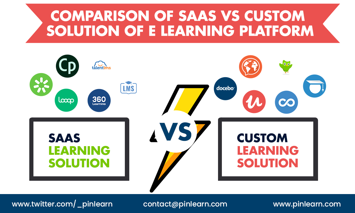 Comparison of SaaS vs Custom Solution of e learning platform