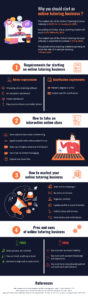 Online tutoring business infographics